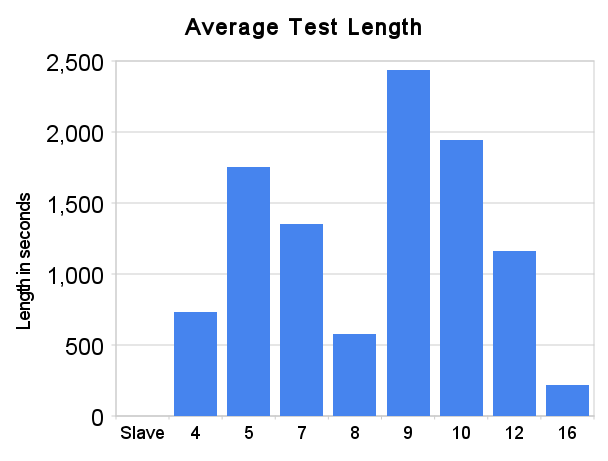 Average Test Length