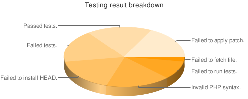 Result distribution
